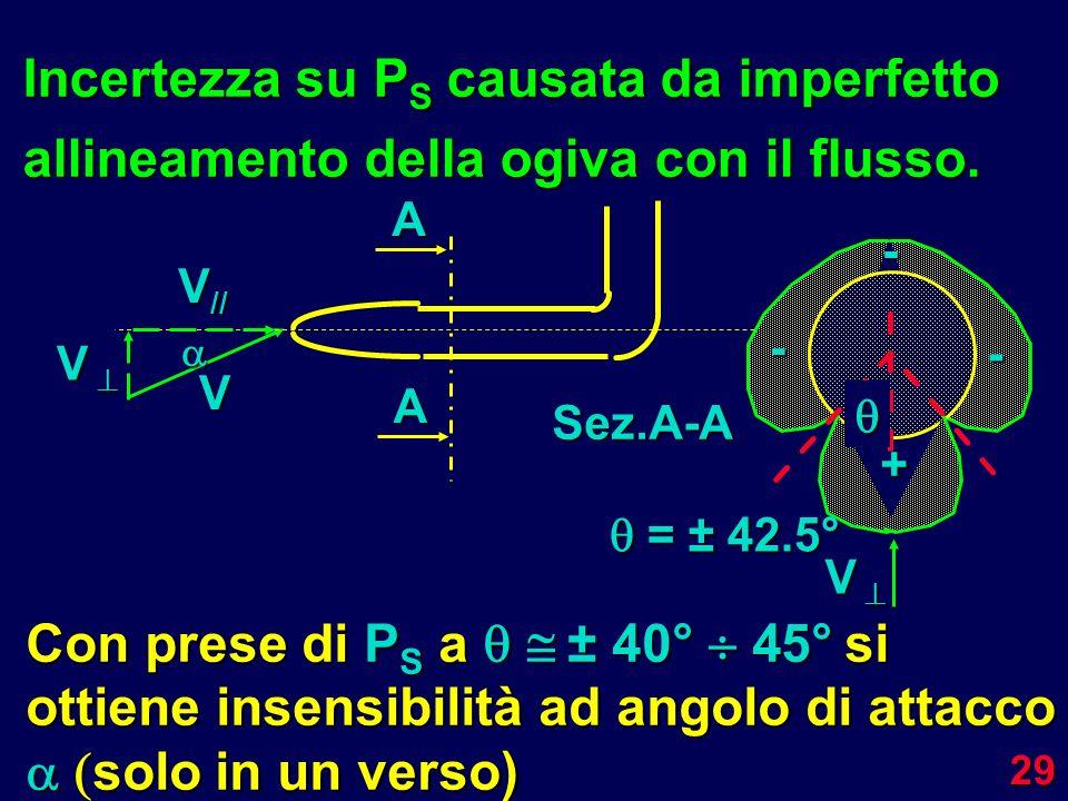 Incertezza su PS causata da imperfetto allineamento della ogiva con il flusso.