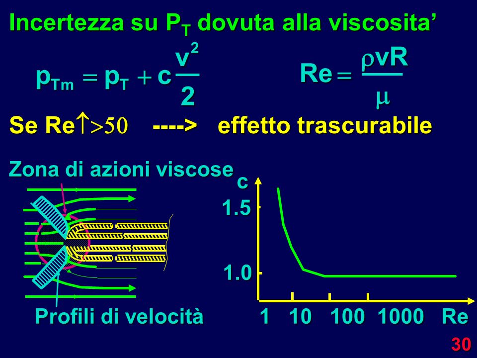p   c v Re   vR  Incertezza su PT dovuta alla viscosita'