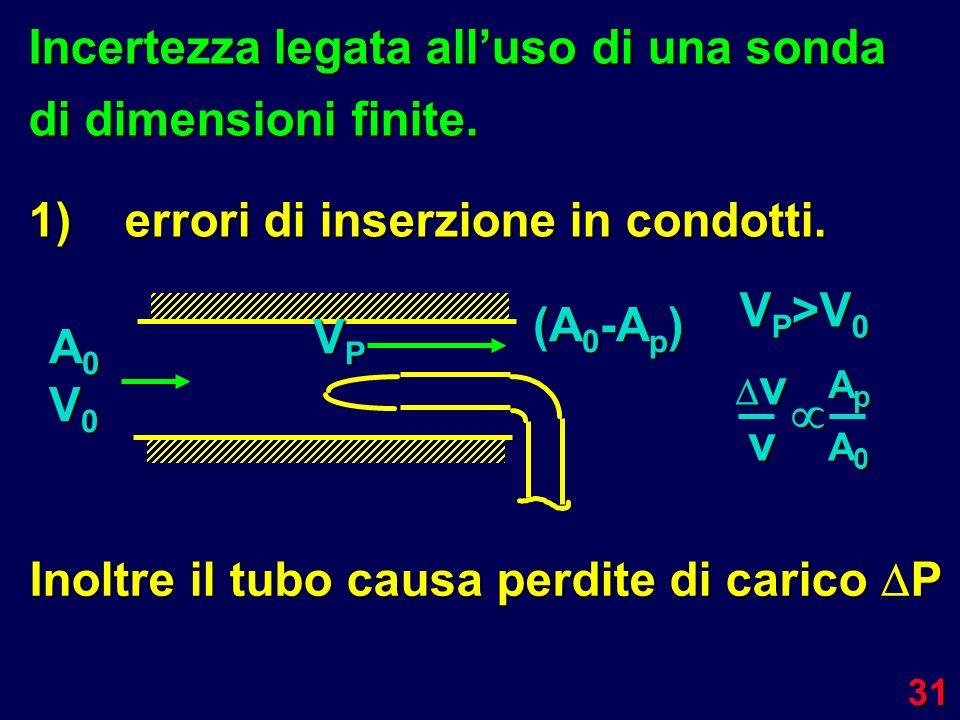 v  Incertezza legata all'uso di una sonda di dimensioni finite.
