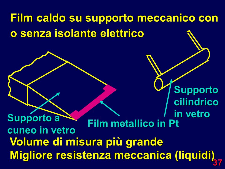 Film caldo su supporto meccanico con o senza isolante elettrico