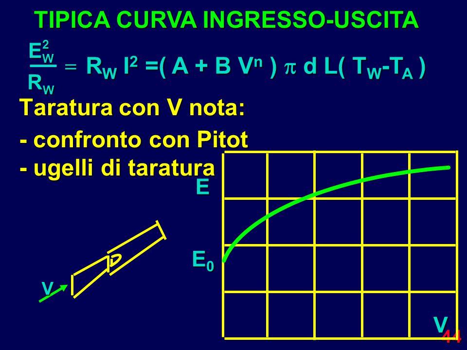 TIPICA CURVA INGRESSO-USCITA