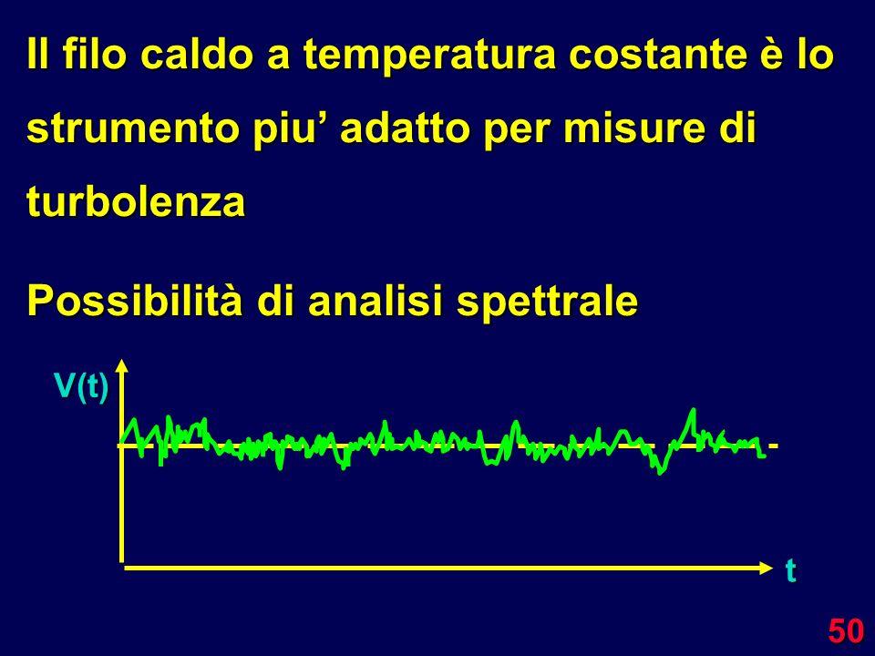 Possibilità di analisi spettrale