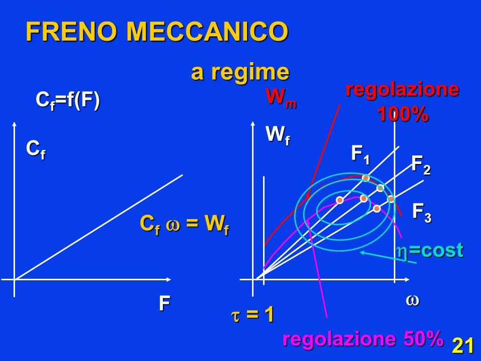 FRENO MECCANICO a regime Cf  = Wf = 1 regolazione 100% Wm Cf=f(F)