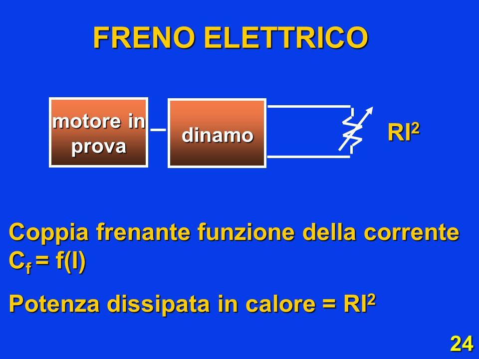 FRENO ELETTRICO RI2 Coppia frenante funzione della corrente Cf = f(I)