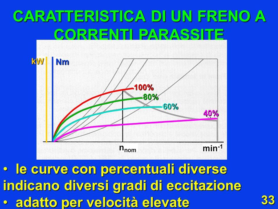 CARATTERISTICA DI UN FRENO A CORRENTI PARASSITE