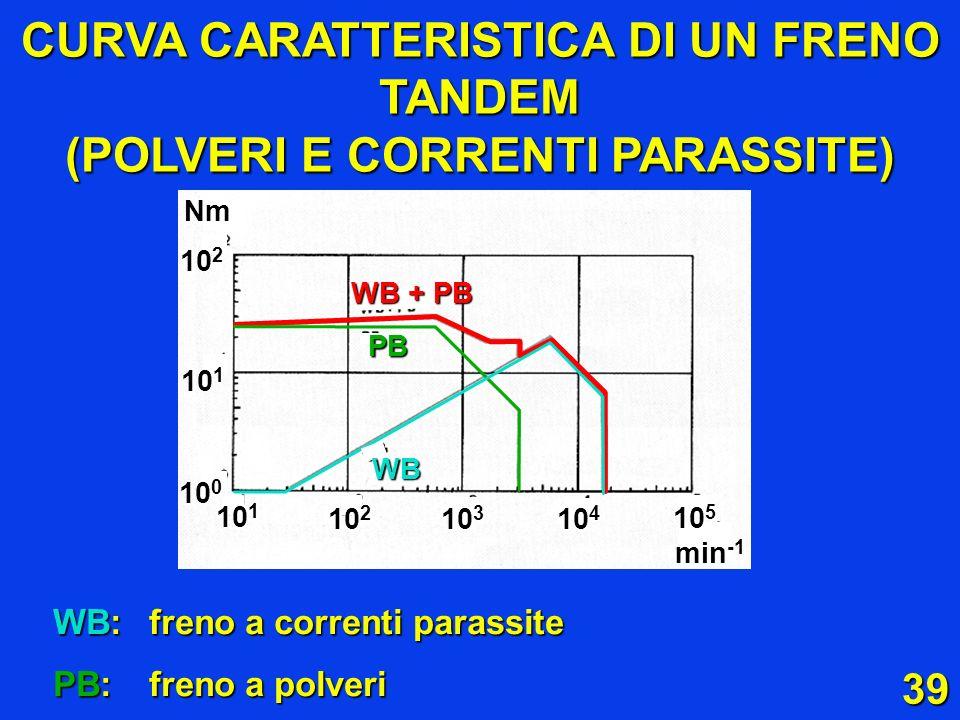 CURVA CARATTERISTICA DI UN FRENO TANDEM (POLVERI E CORRENTI PARASSITE)