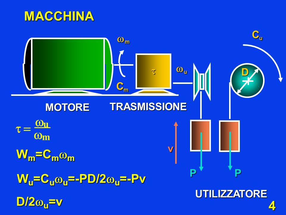    MACCHINA Wm=Cmm Wu=Cuu=-PD/2u=-Pv D/2u=v Cu m u  D Cm