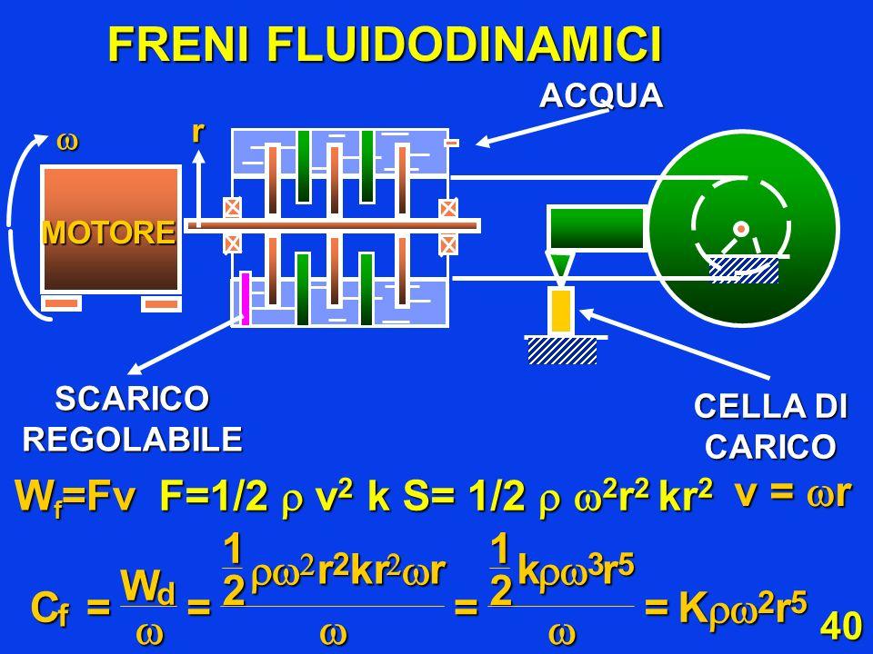 FRENI FLUIDODINAMICI Wf=Fv F=1/2  v2 k S= 1/2  2r2 kr2 v = r = 1 2