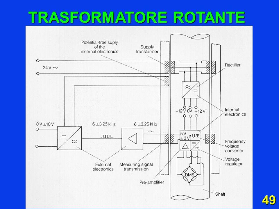 TRASFORMATORE ROTANTE