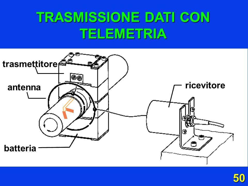 TRASMISSIONE DATI CON TELEMETRIA