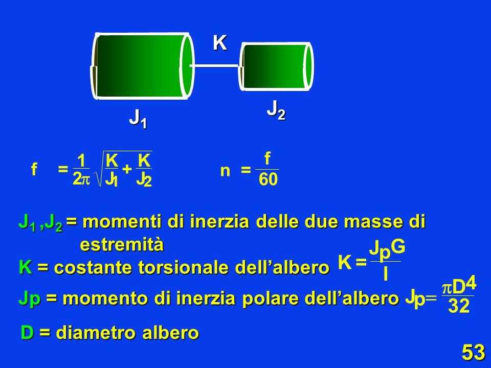 J1J2. K. 1. K. K. f. f. = + n. = 2.  J. J. 60. 1. 2. J1 ,J2 = momenti di inerzia delle due masse di estremità.