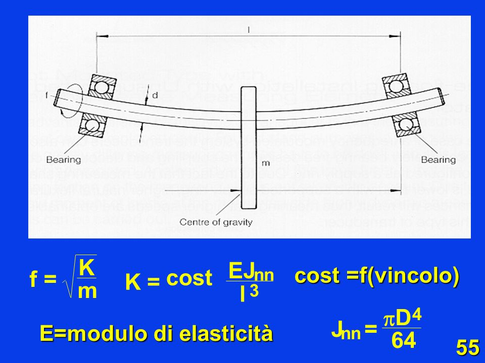 K m f = EJ K l = cost D  64 J = cost =f(vincolo)