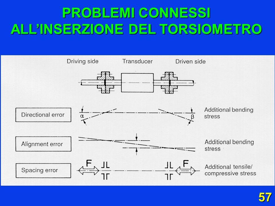 PROBLEMI CONNESSI ALL'INSERZIONE DEL TORSIOMETRO