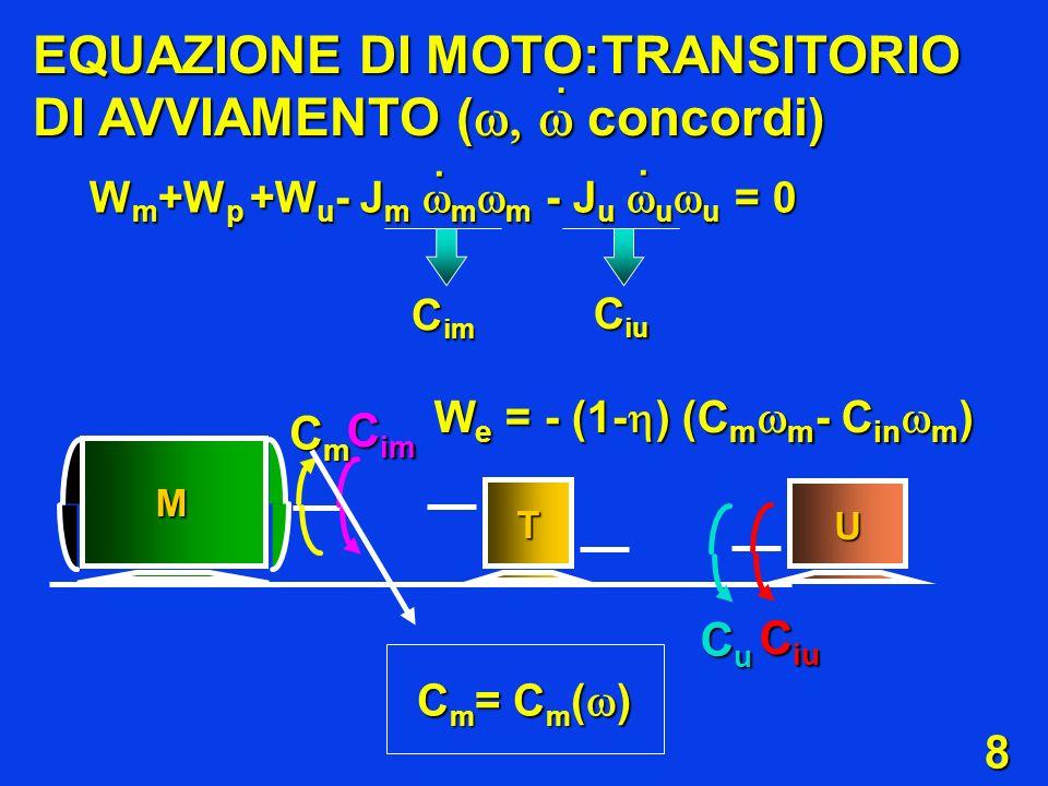 EQUAZIONE DI MOTO:TRANSITORIO DI AVVIAMENTO (concordi)