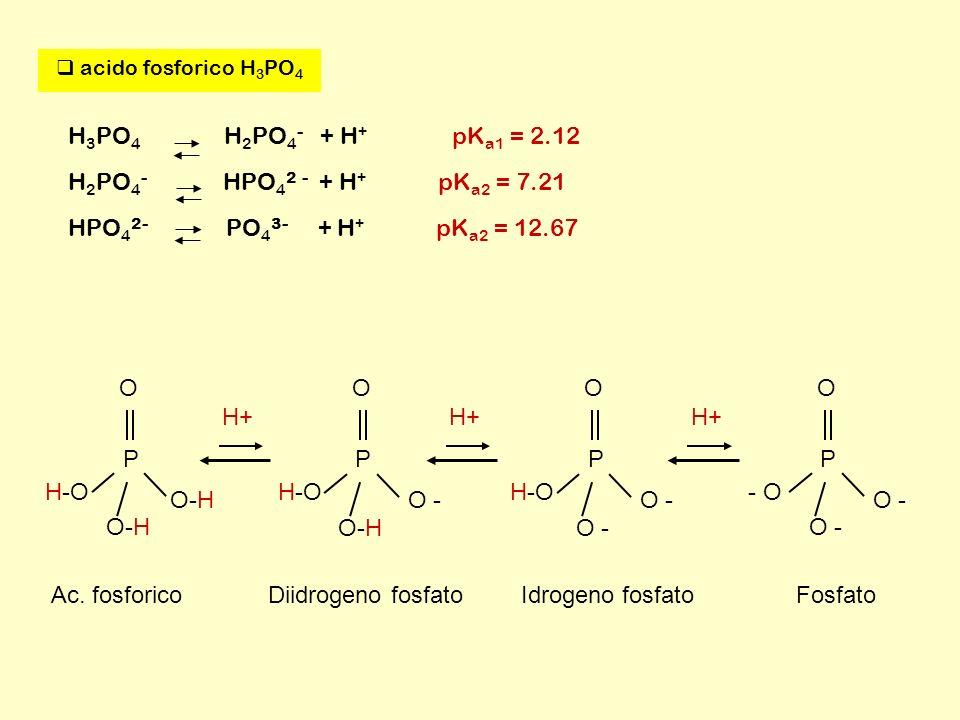 H3PO4 H2PO4- + H+ pKa1 = 2.12 H2PO4- HPO42 - + H+ pKa2 = 7.21