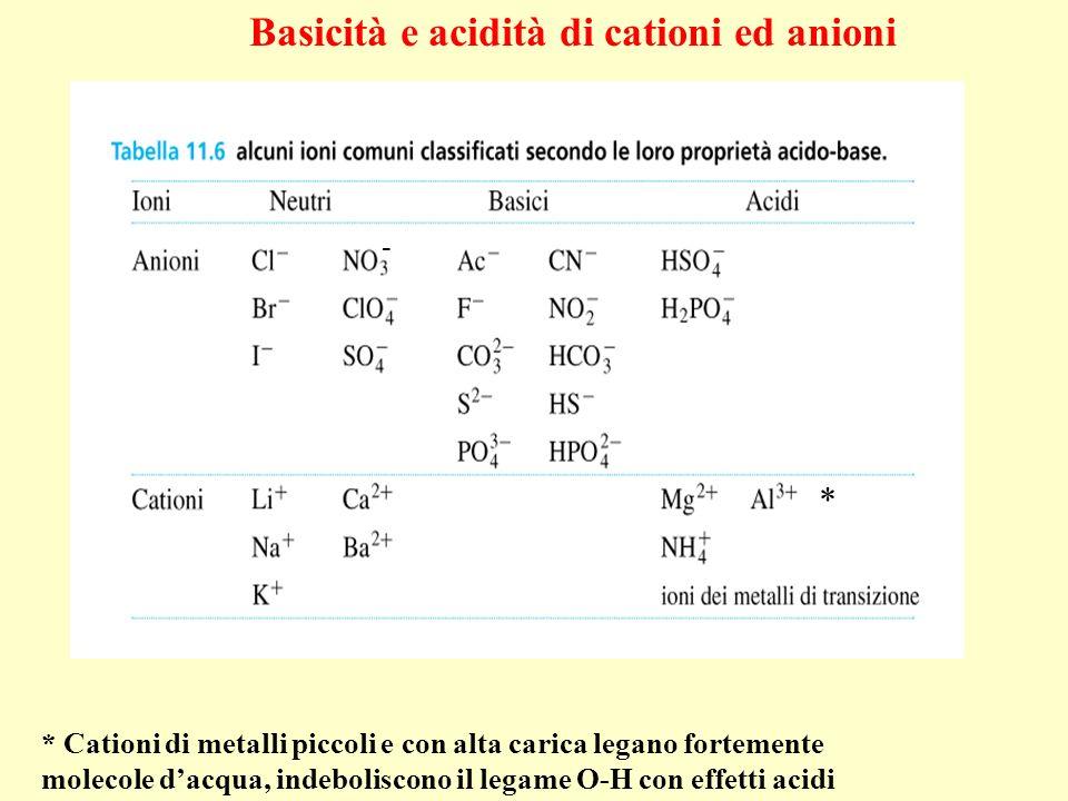 Basicità e acidità di cationi ed anioni