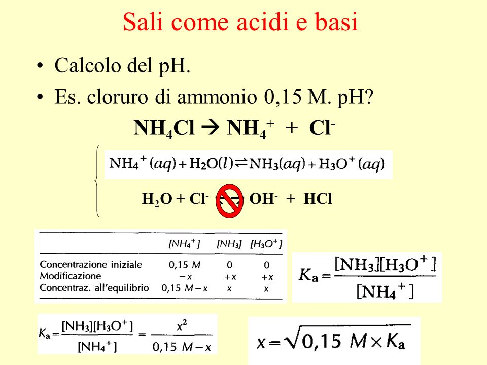Sali come acidi e basi Calcolo del pH.