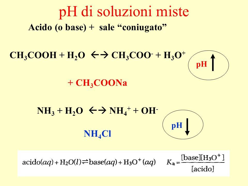 Acido (o base) + sale coniugato CH3COOH + H2O  CH3COO- + H3O+