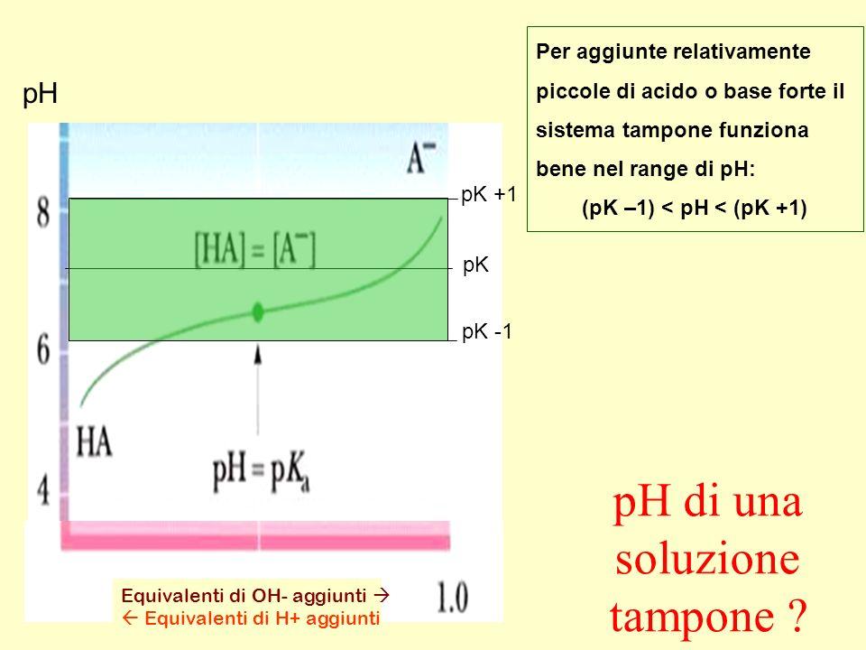 (pK –1) < pH < (pK +1)