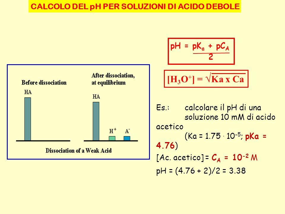 CALCOLO DEL pH PER SOLUZIONI DI ACIDO DEBOLE