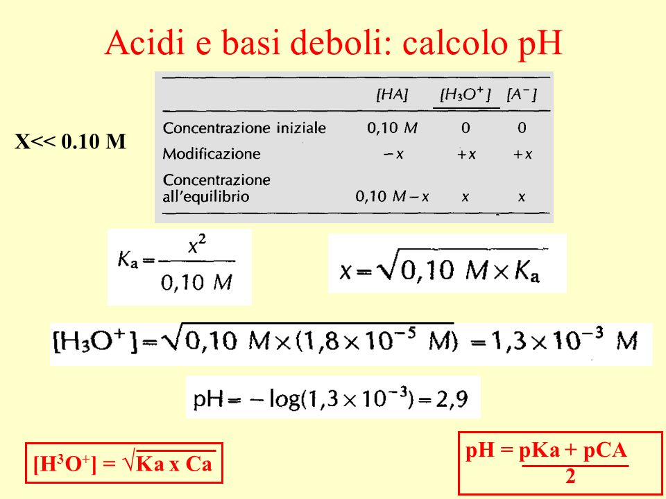 Acidi e basi deboli: calcolo pH