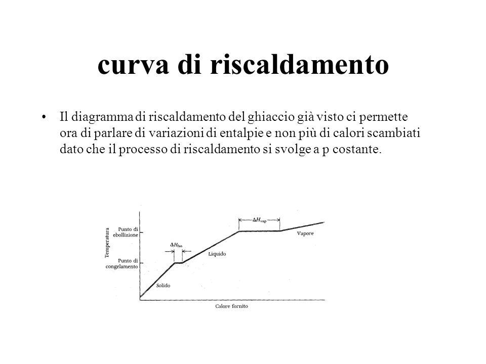 curva di riscaldamento