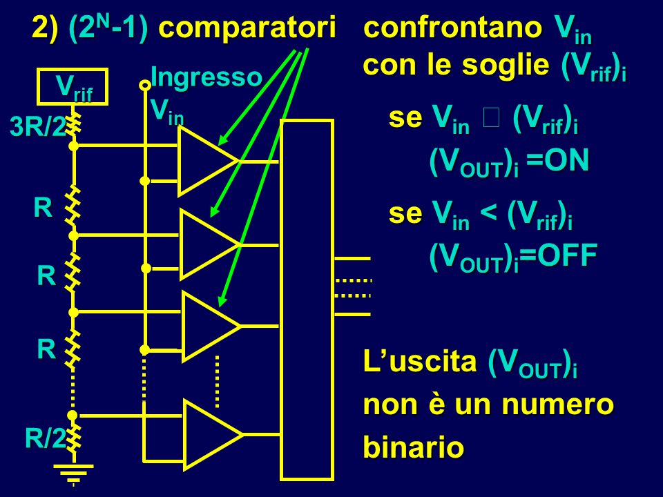 2) (2N-1) comparatori confrontano Vin con le soglie (Vrif)i
