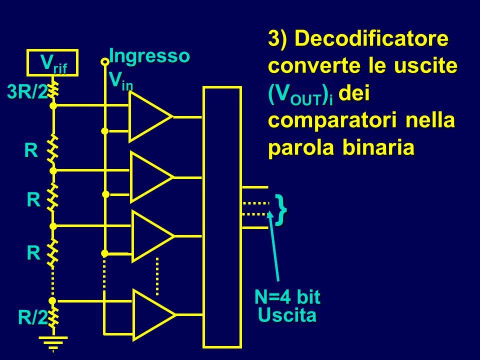 3) Decodificatore converte le uscite (VOUT)i dei comparatori nella parola binaria