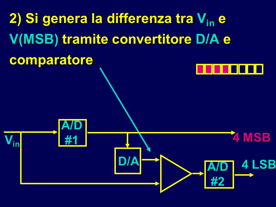 2) Si genera la differenza tra Vin e V(MSB) tramite convertitore D/A e comparatore