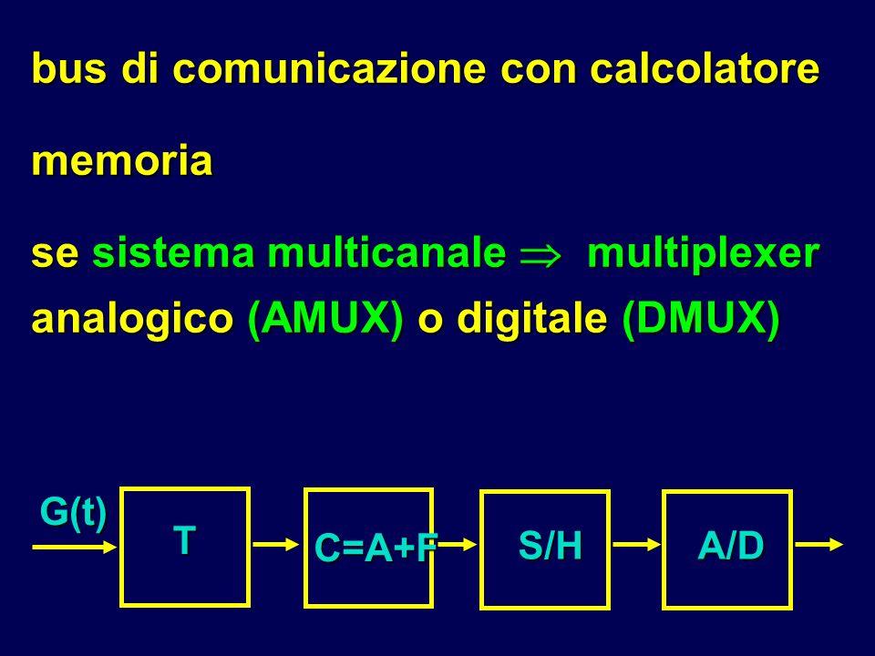 bus di comunicazione con calcolatore memoria