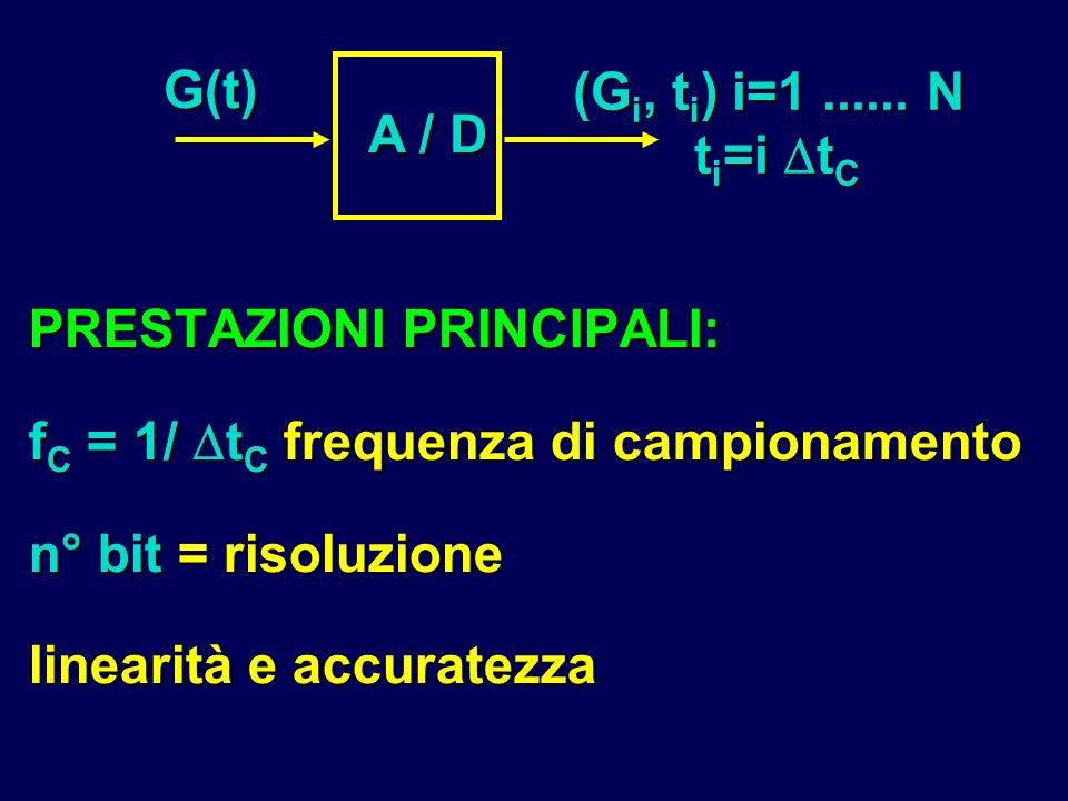 A / D G(t) (Gi, ti) i=1 ...... N. ti=i tC. PRESTAZIONI PRINCIPALI: fC = 1/ tC frequenza di campionamento.
