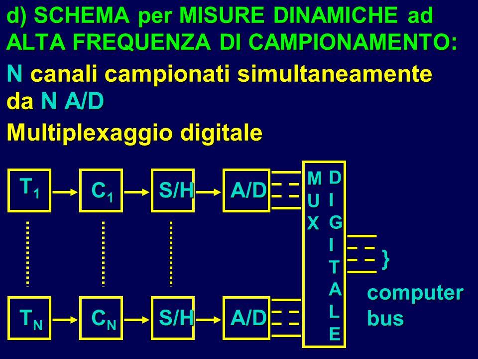 N canali campionati simultaneamente da N A/D Multiplexaggio digitale
