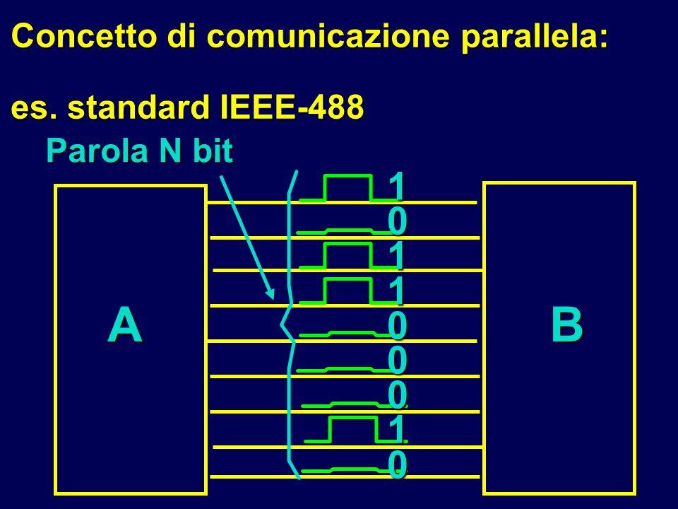 A B 1 Concetto di comunicazione parallela: es. standard IEEE-488
