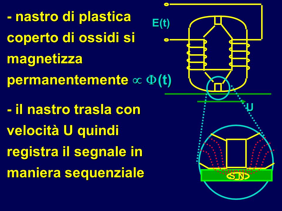 - nastro di plastica coperto di ossidi si magnetizza permanentemente  (t)