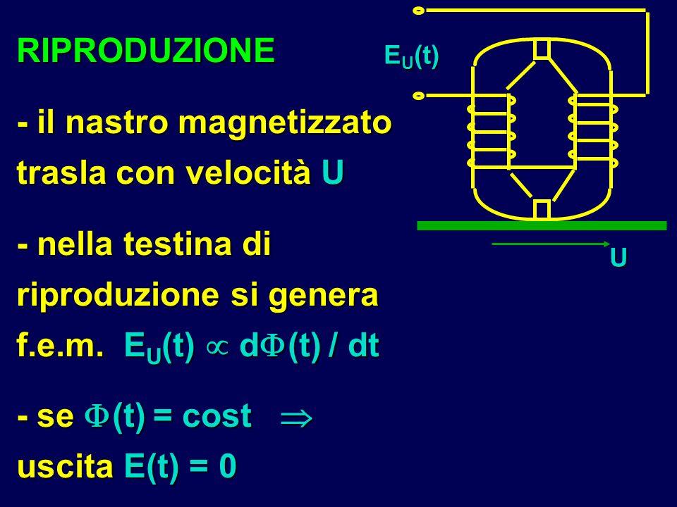 - il nastro magnetizzato trasla con velocità U