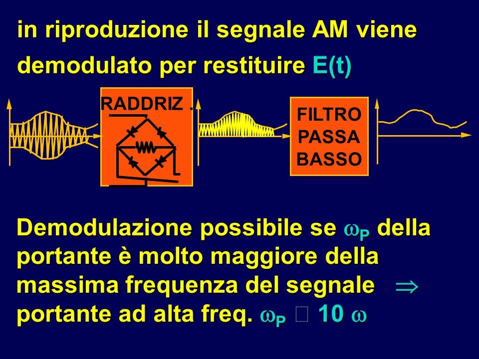 in riproduzione il segnale AM viene demodulato per restituire E(t)