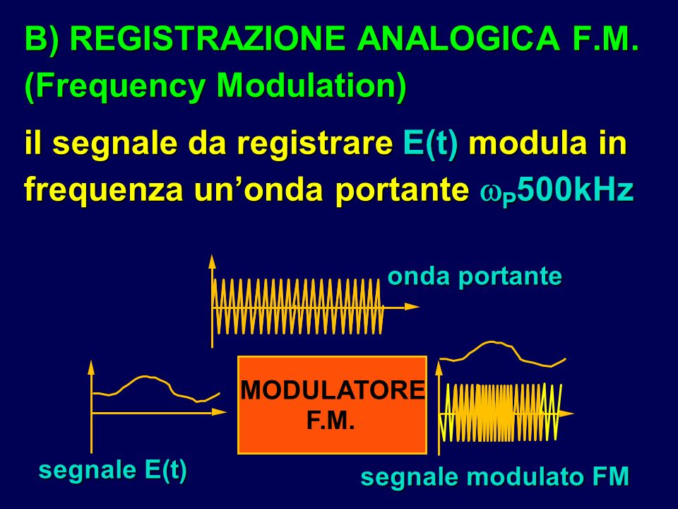 B) REGISTRAZIONE ANALOGICA F.M. (Frequency Modulation)
