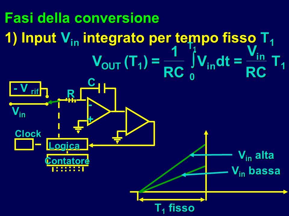  V (T ) = RC dt Fasi della conversione