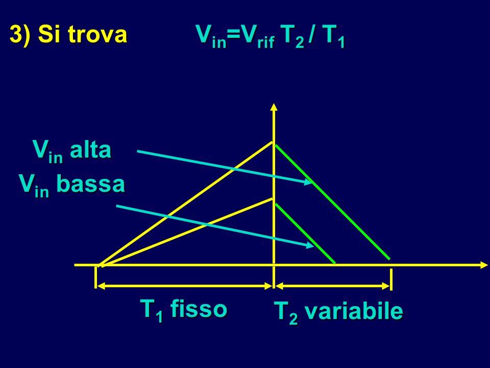 3) Si trova Vin=Vrif T2 / T1 T1 fisso Vin alta Vin bassa T2 variabile
