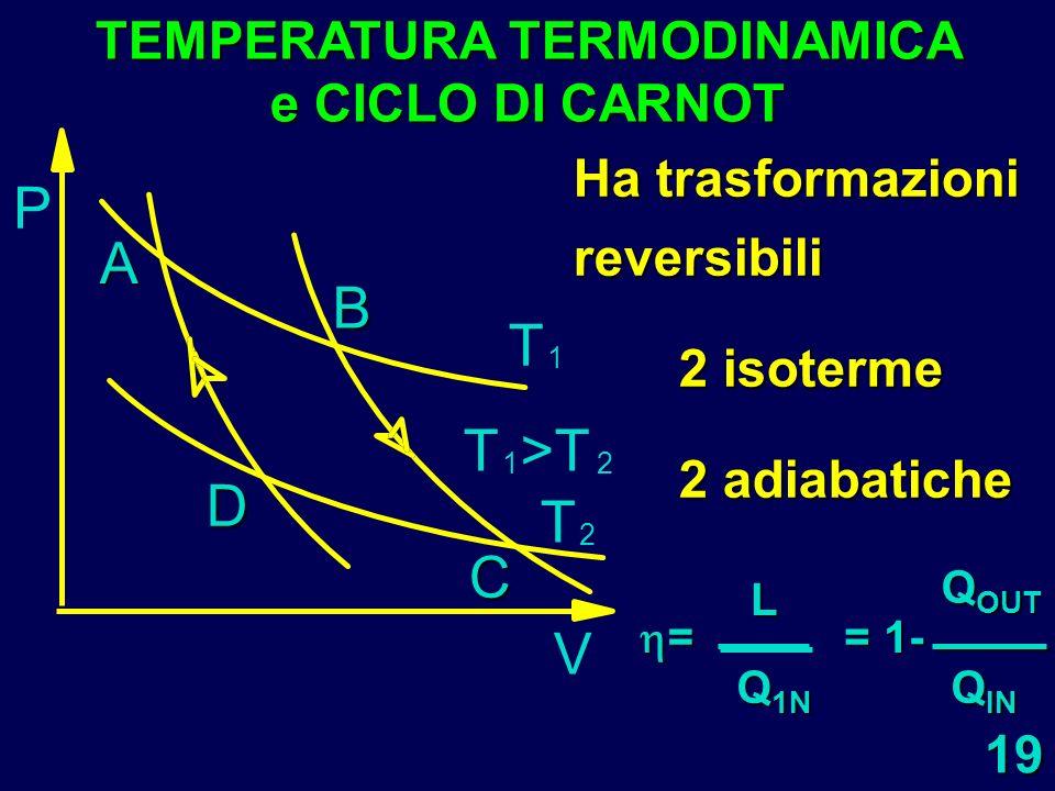 TEMPERATURA TERMODINAMICA e CICLO DI CARNOT