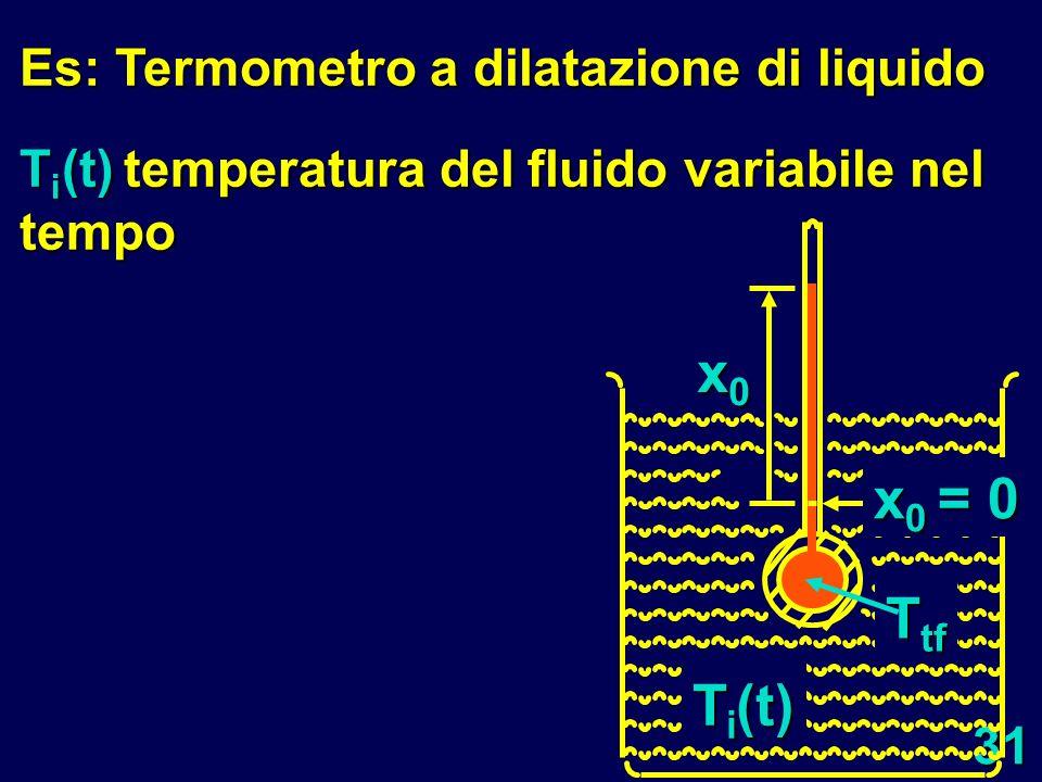x0 x0 = 0 Ttf Ti(t) Es: Termometro a dilatazione di liquido