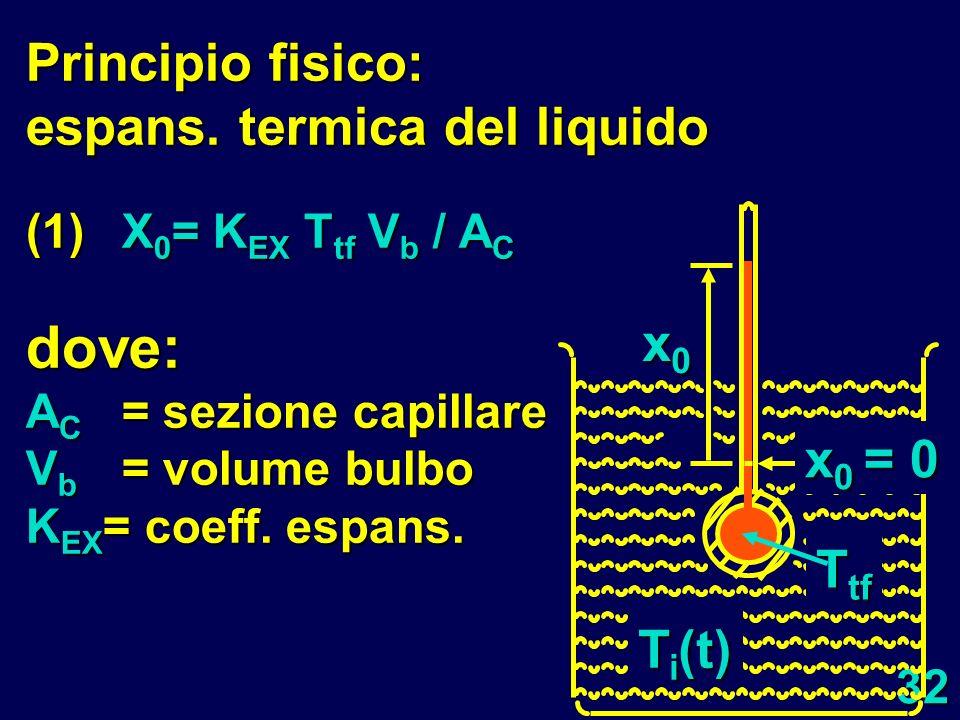 Principio fisico: espans. termica del liquido
