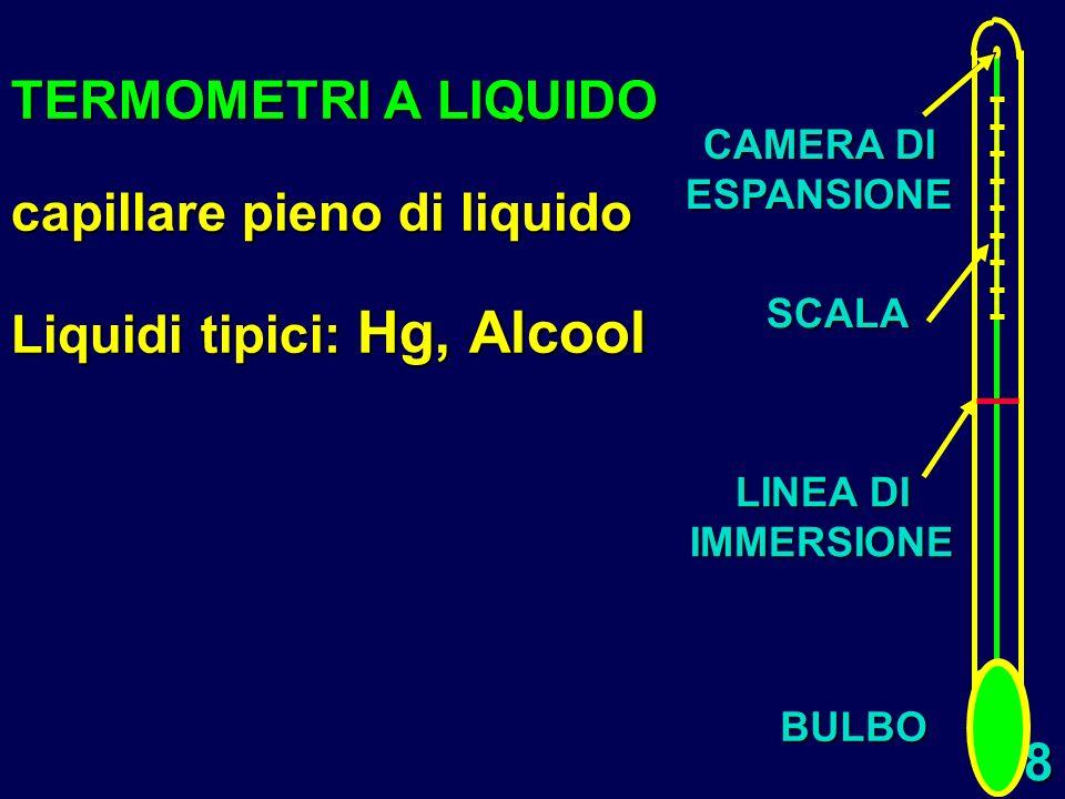 capillare pieno di liquido Liquidi tipici: Hg, Alcool