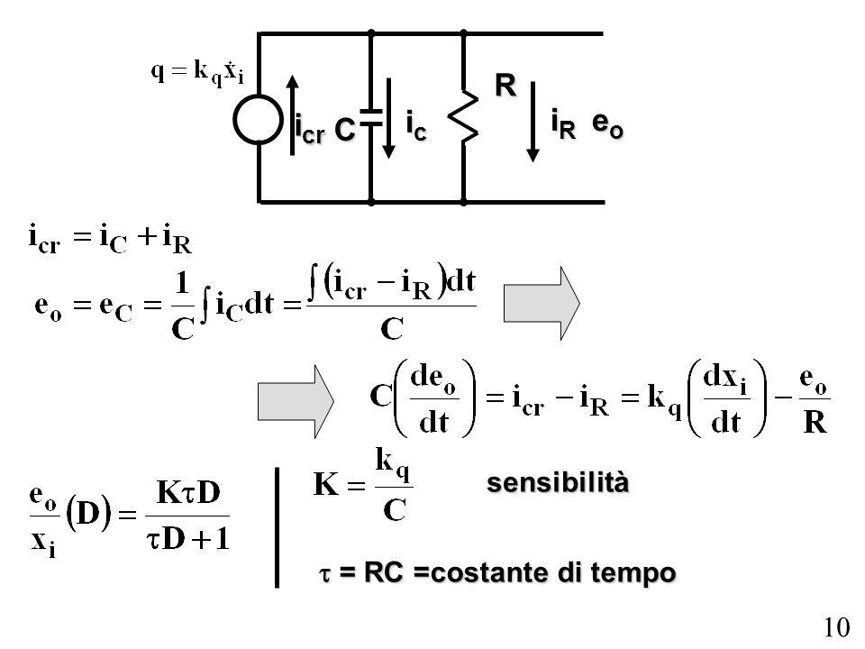C R eo icr ic iR sensibilità t = RC =costante di tempo