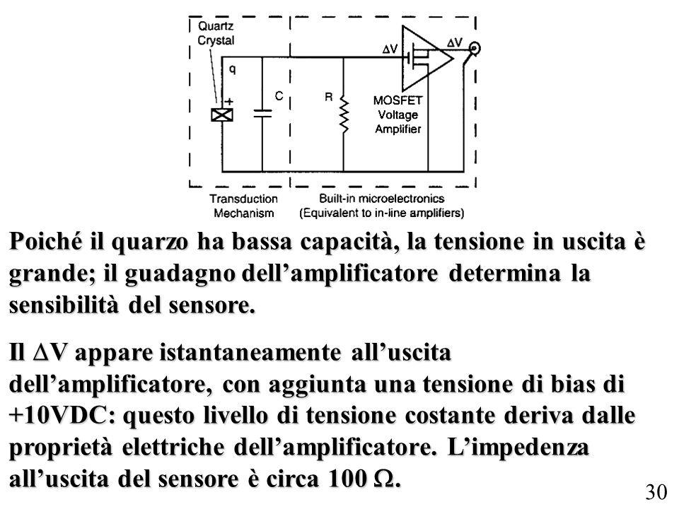 Poiché il quarzo ha bassa capacità, la tensione in uscita è grande; il guadagno dell'amplificatore determina la sensibilità del sensore.