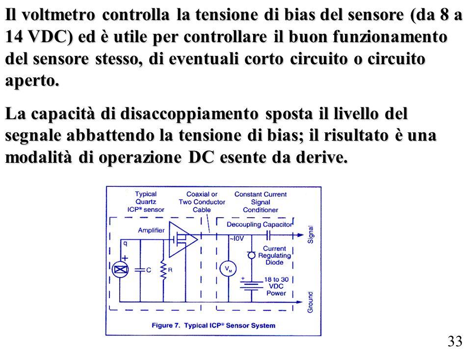 Il voltmetro controlla la tensione di bias del sensore (da 8 a 14 VDC) ed è utile per controllare il buon funzionamento del sensore stesso, di eventuali corto circuito o circuito aperto.