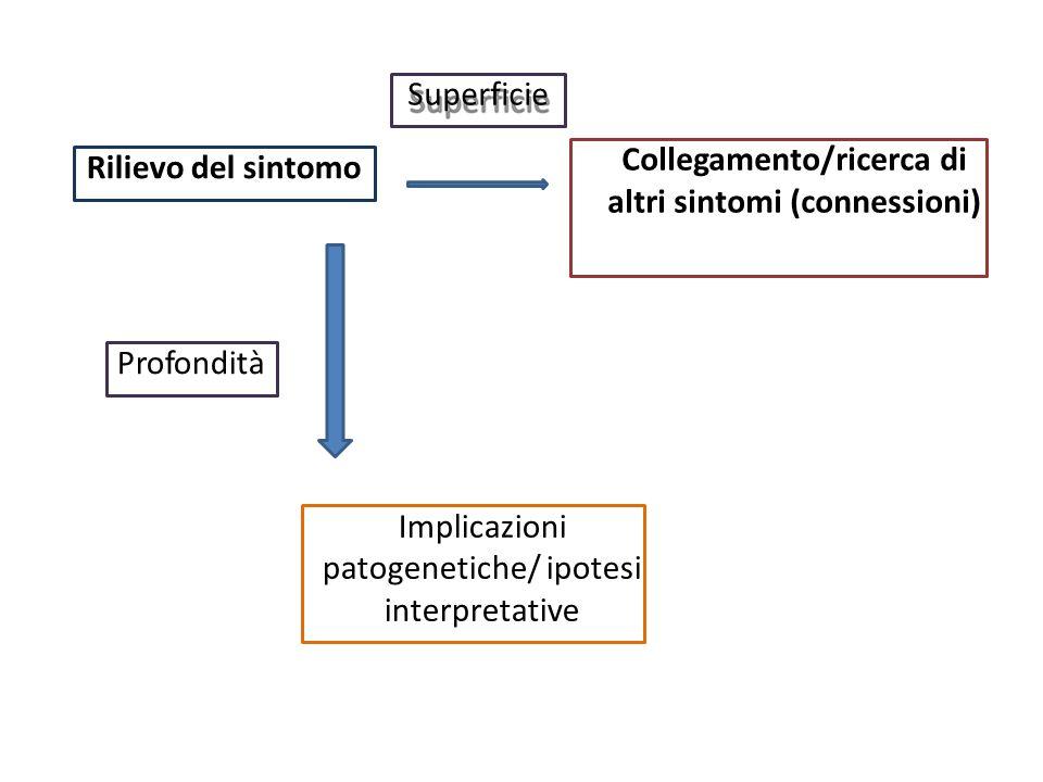 Collegamento/ricerca di altri sintomi (connessioni)