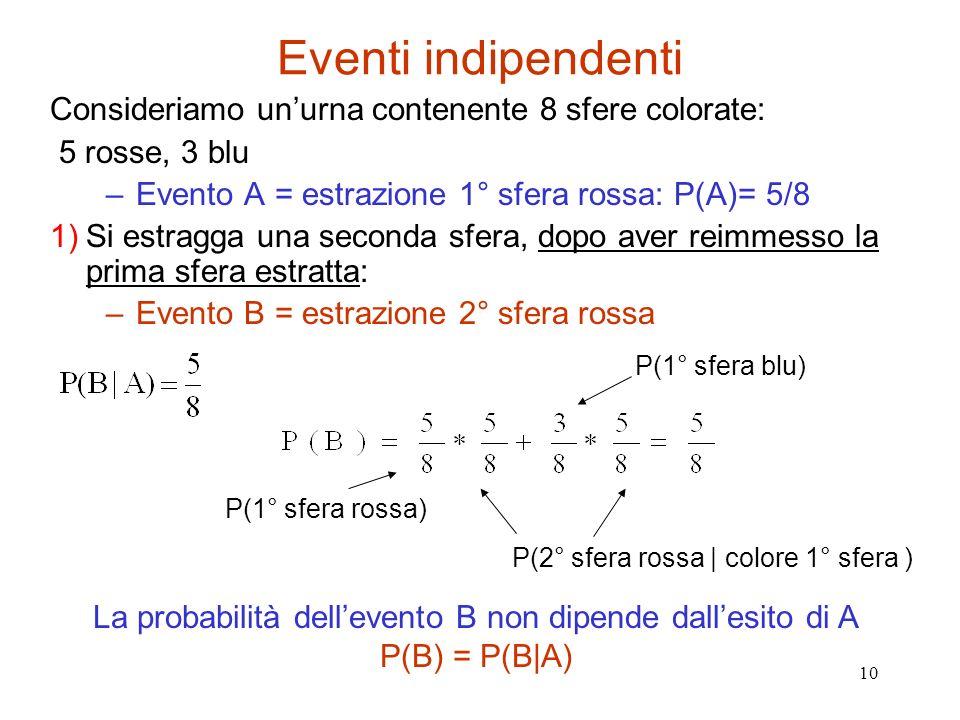 La probabilità dell'evento B non dipende dall'esito di A