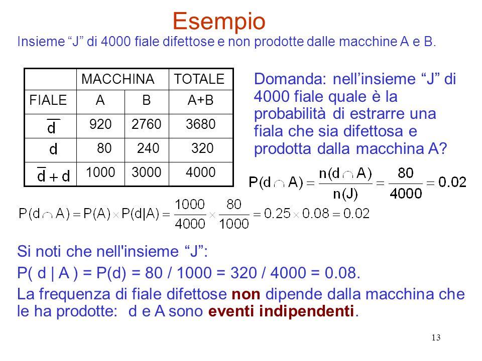 Esempio Insieme J di 4000 fiale difettose e non prodotte dalle macchine A e B. 4000. 3000. 1000.