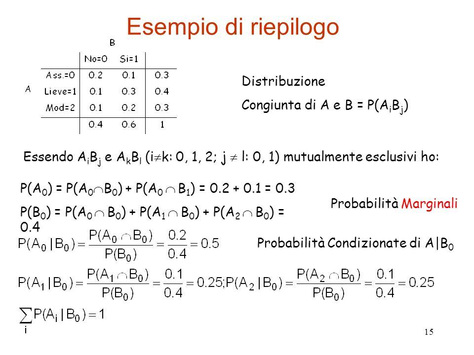 Esempio di riepilogo Distribuzione Congiunta di A e B = P(AiBj)